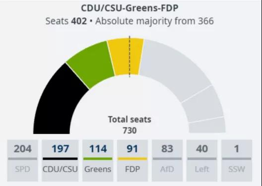德国大选观察   德国可能出现战后首个三党联合政府【走出去智库】